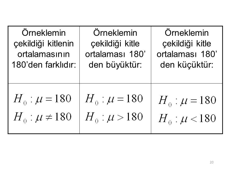 Örneklemin çekildiği kitlenin ortalamasının 180'den farklıdır: