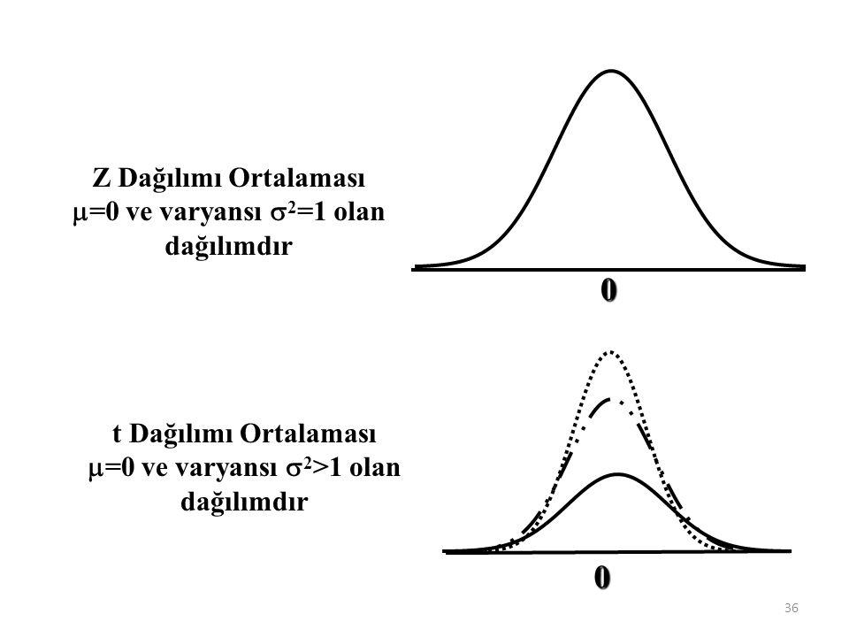 Z Dağılımı Ortalaması m=0 ve varyansı s2=1 olan dağılımdır