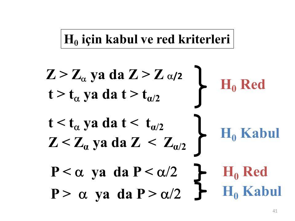 Z > Za ya da Z > Z /2 t > ta ya da t > tα/2 H0 Red