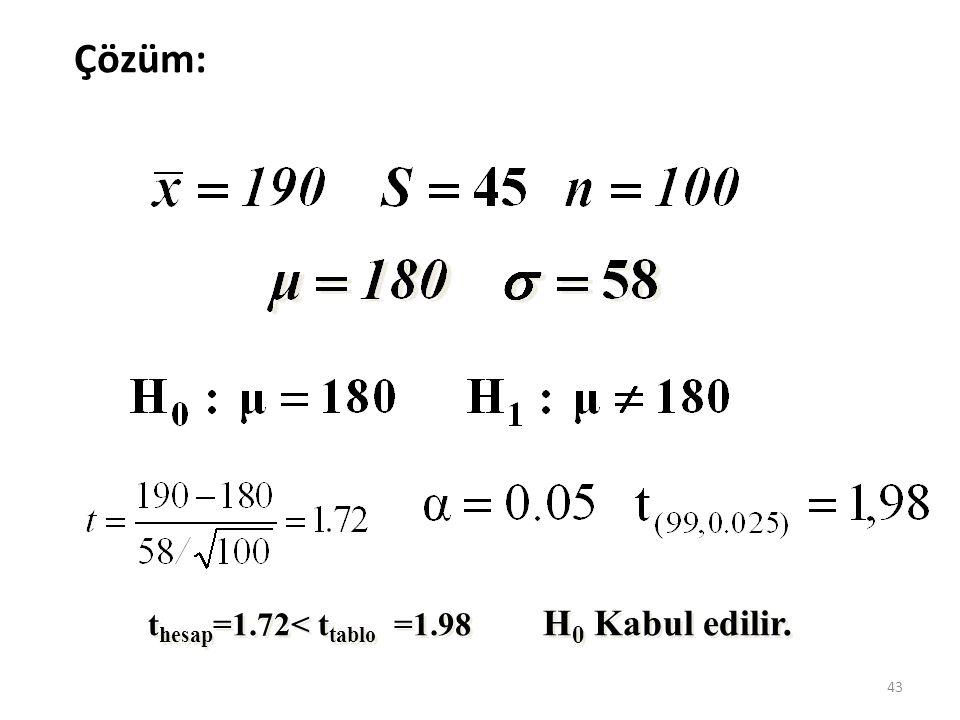 Çözüm: H0 Kabul edilir. thesap=1.72< ttablo =1.98