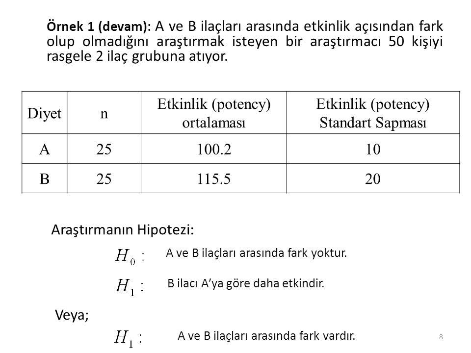 Etkinlik (potency) ortalaması Etkinlik (potency) Standart Sapması