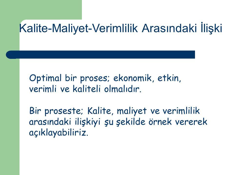 Kalite-Maliyet-Verimlilik Arasındaki İlişki