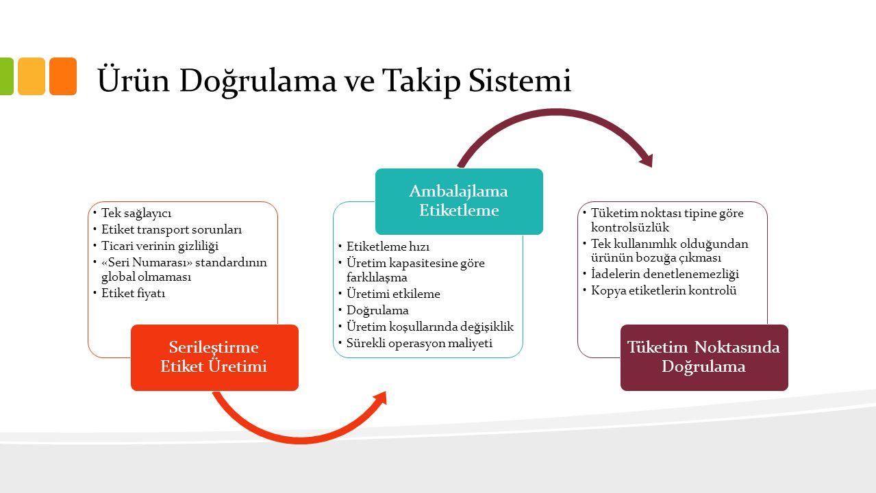 Ürün Doğrulama ve Takip Sistemi