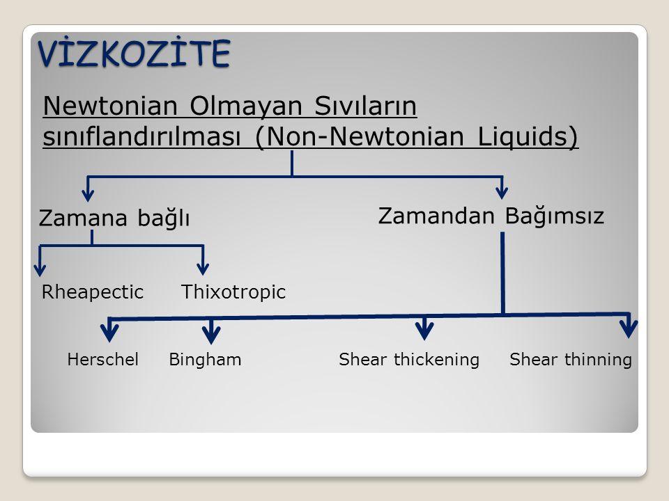 VİZKOZİTE Newtonian Olmayan Sıvıların sınıflandırılması (Non-Newtonian Liquids) Zamana bağlı. Zamandan Bağımsız.