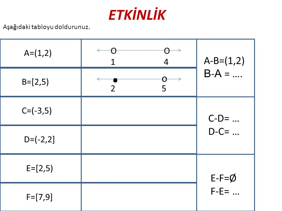 . ETKİNLİK A-B=(1,2) B-A = …. o C-D= … D-C= … E-F=Ø F-E= … O 1 O 4