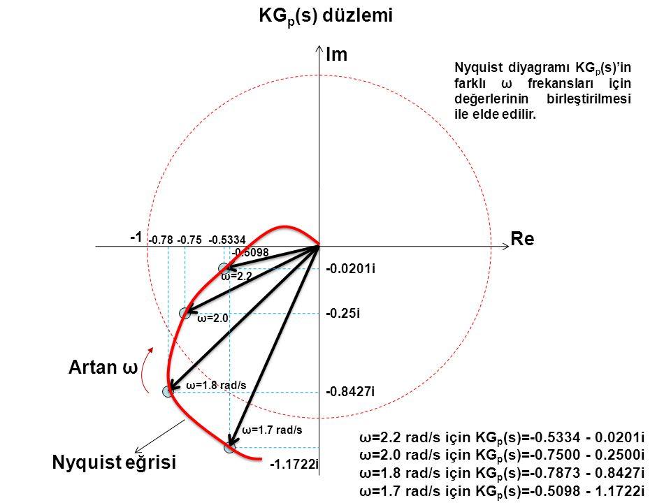 KGp(s) düzlemi Im Re Artan ω Nyquist eğrisi -1