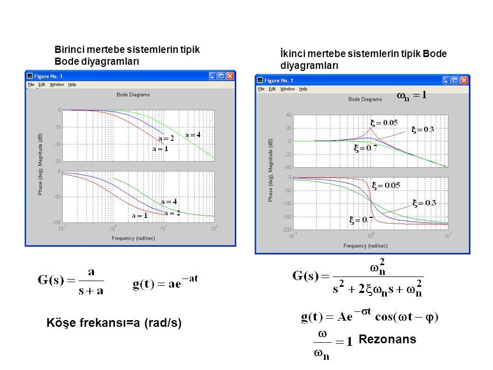 Köşe frekansı=a (rad/s) Rezonans