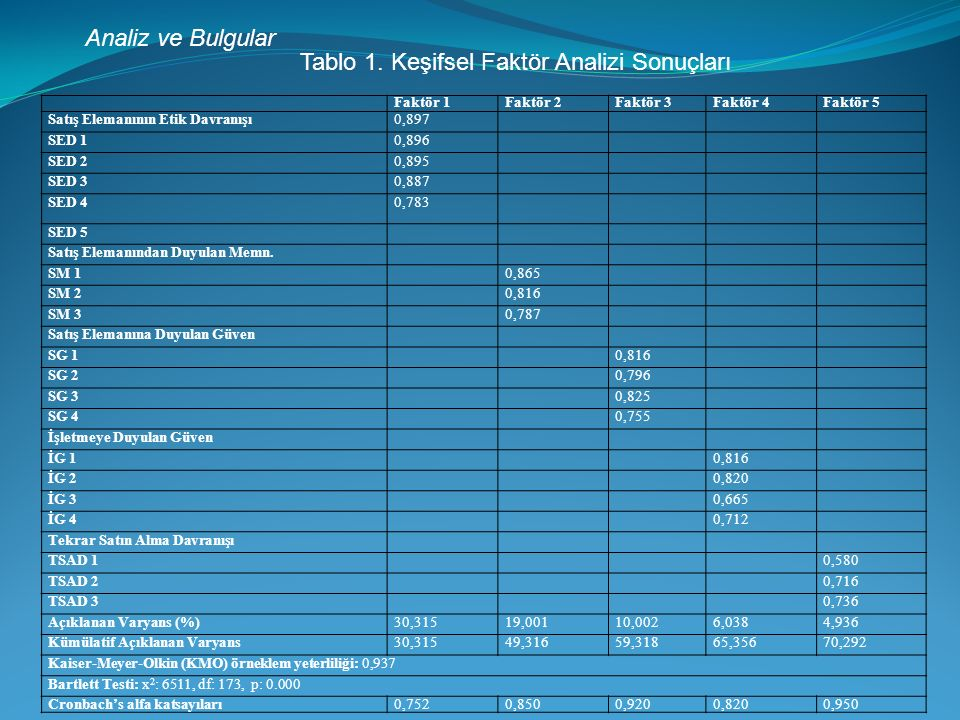 Tablo 1. Keşifsel Faktör Analizi Sonuçları