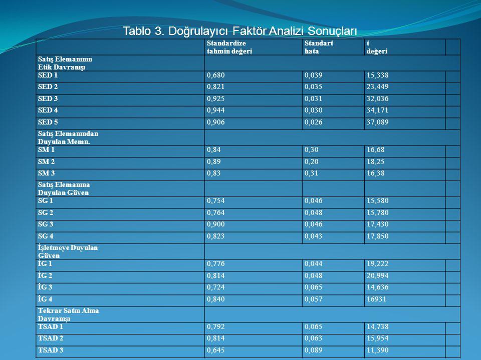 Tablo 3. Doğrulayıcı Faktör Analizi Sonuçları