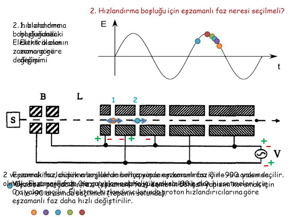 2. Hızlandırma boşluğu için eşzamanlı faz neresi seçilmeli