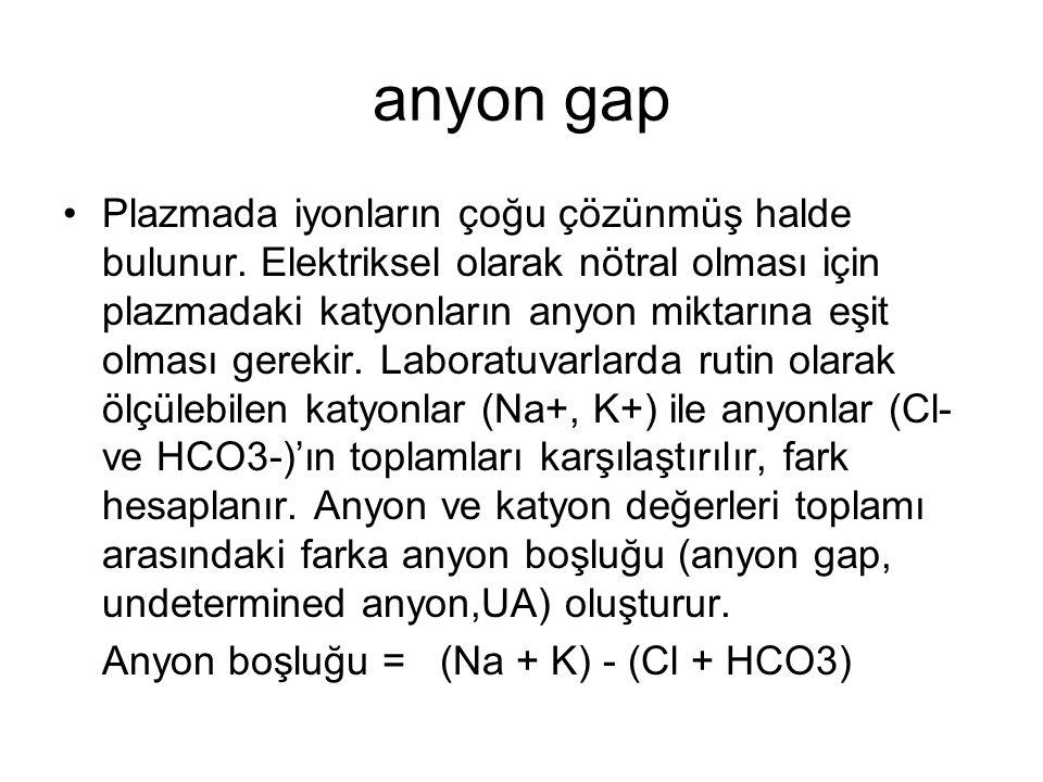 anyon gap