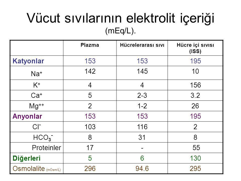 Vücut sıvılarının elektrolit içeriği (mEq/L).