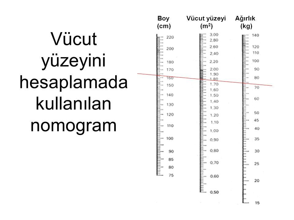 Vücut yüzeyini hesaplamada kullanılan nomogram