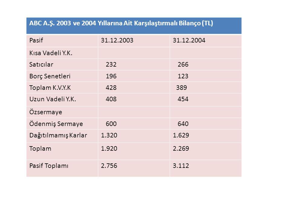 ABC A.Ş. 2003 ve 2004 Yıllarına Ait Karşılaştırmalı Bilanço (TL)