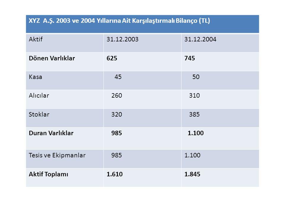 XYZ A.Ş. 2003 ve 2004 Yıllarına Ait Karşılaştırmalı Bilanço (TL)