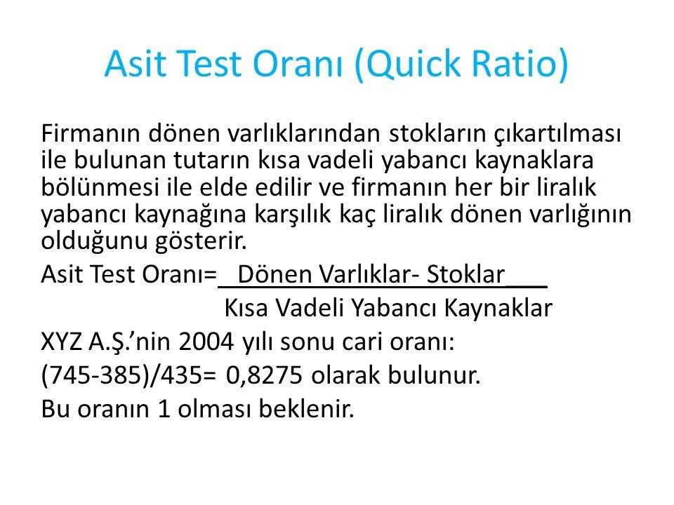 Asit Test Oranı (Quick Ratio)