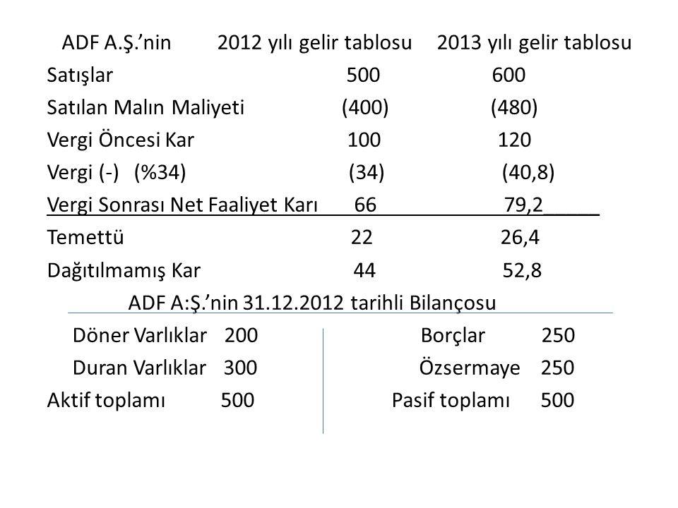 ADF A.Ş.'nin 2012 yılı gelir tablosu 2013 yılı gelir tablosu Satışlar 500 600 Satılan Malın Maliyeti (400) (480) Vergi Öncesi Kar 100 120 Vergi (-) (%34) (34) (40,8) Vergi Sonrası Net Faaliyet Karı 66 79,2_____ Temettü 22 26,4 Dağıtılmamış Kar 44 52,8 ADF A:Ş.'nin 31.12.2012 tarihli Bilançosu Döner Varlıklar 200 Borçlar 250 Duran Varlıklar 300 Özsermaye 250 Aktif toplamı 500 Pasif toplamı 500