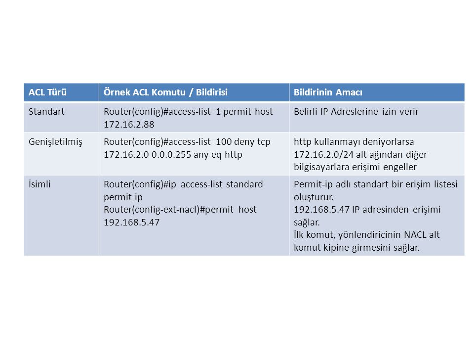 ACL Türü Örnek ACL Komutu / Bildirisi. Bildirinin Amacı. Standart. Router(config)#access-list 1 permit host 172.16.2.88.