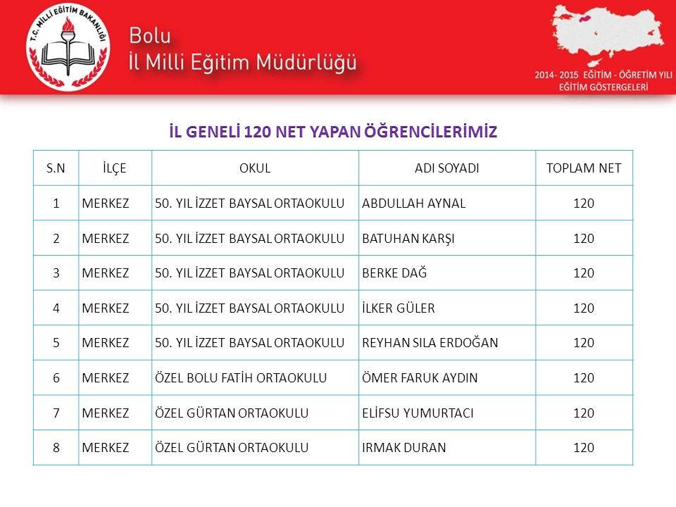 İL GENELİ 120 NET YAPAN ÖĞRENCİLERİMİZ