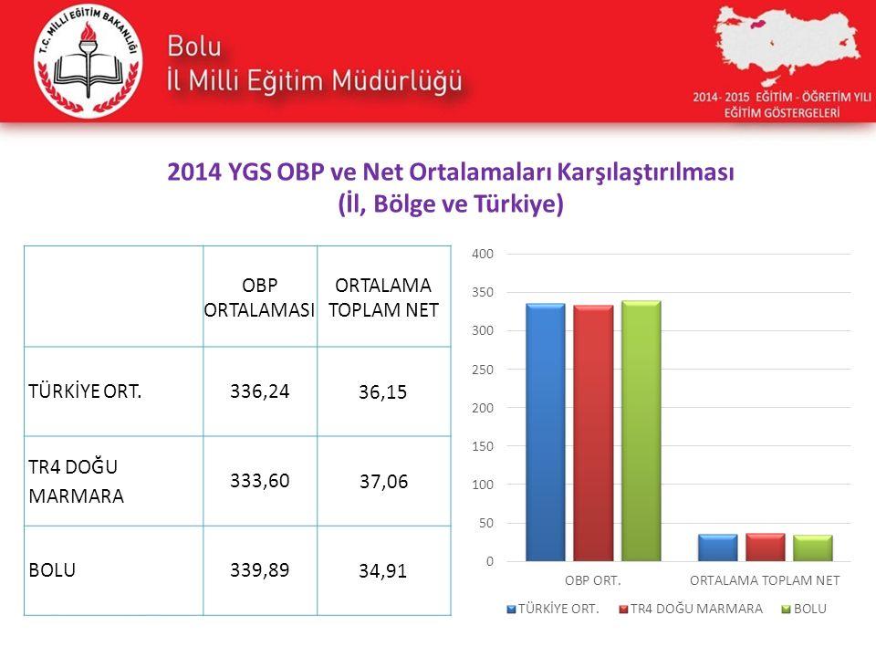 2014 YGS OBP ve Net Ortalamaları Karşılaştırılması