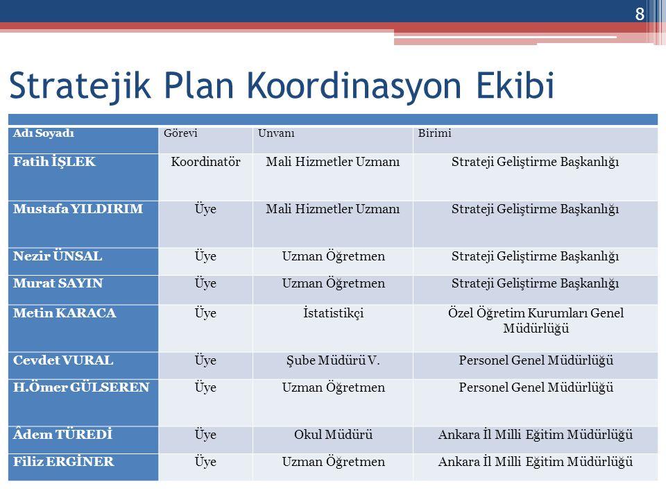 Stratejik Plan Koordinasyon Ekibi