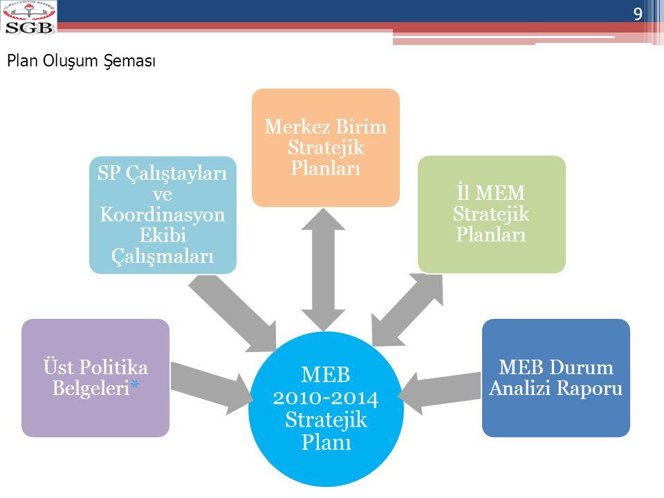 MEB 2010-2014 Stratejik Planı Üst Politika Belgeleri*