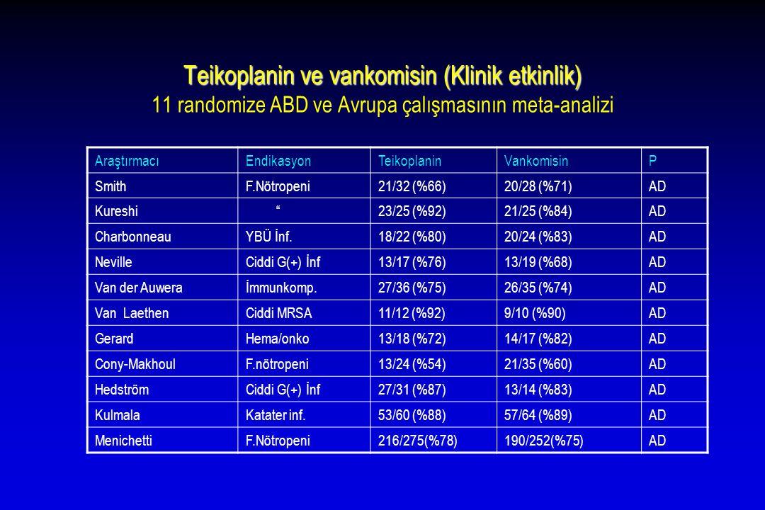 Teikoplanin ve vankomisin (Klinik etkinlik) 11 randomize ABD ve Avrupa çalışmasının meta-analizi