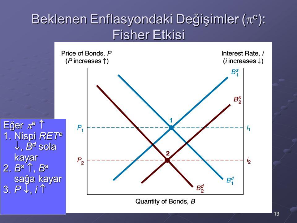 Beklenen Enflasyondaki Değişimler (e): Fisher Etkisi