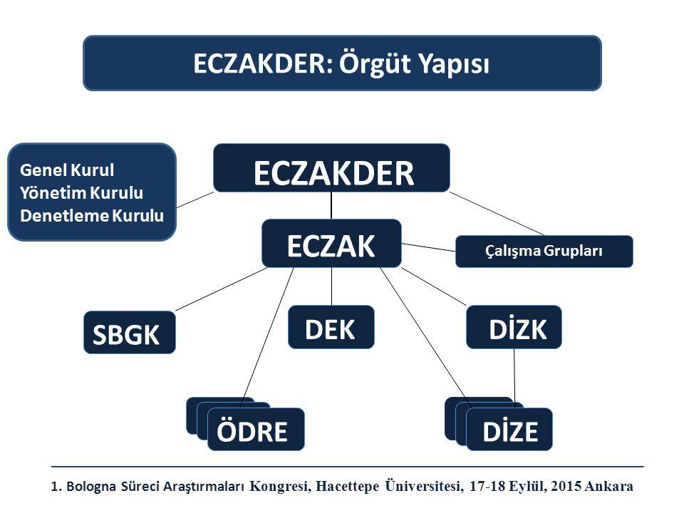 ECZAKDER: Örgüt Yapısı
