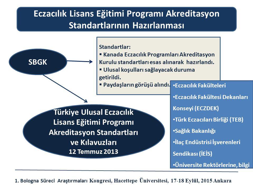 Eczacılık Lisans Eğitimi Programı Akreditasyon Standartlarının Hazırlanması
