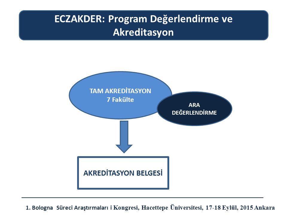 ECZAKDER: Program Değerlendirme ve Akreditasyon