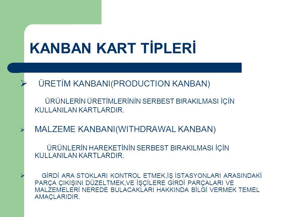 KANBAN KART TİPLERİ ÜRETİM KANBANI(PRODUCTION KANBAN)