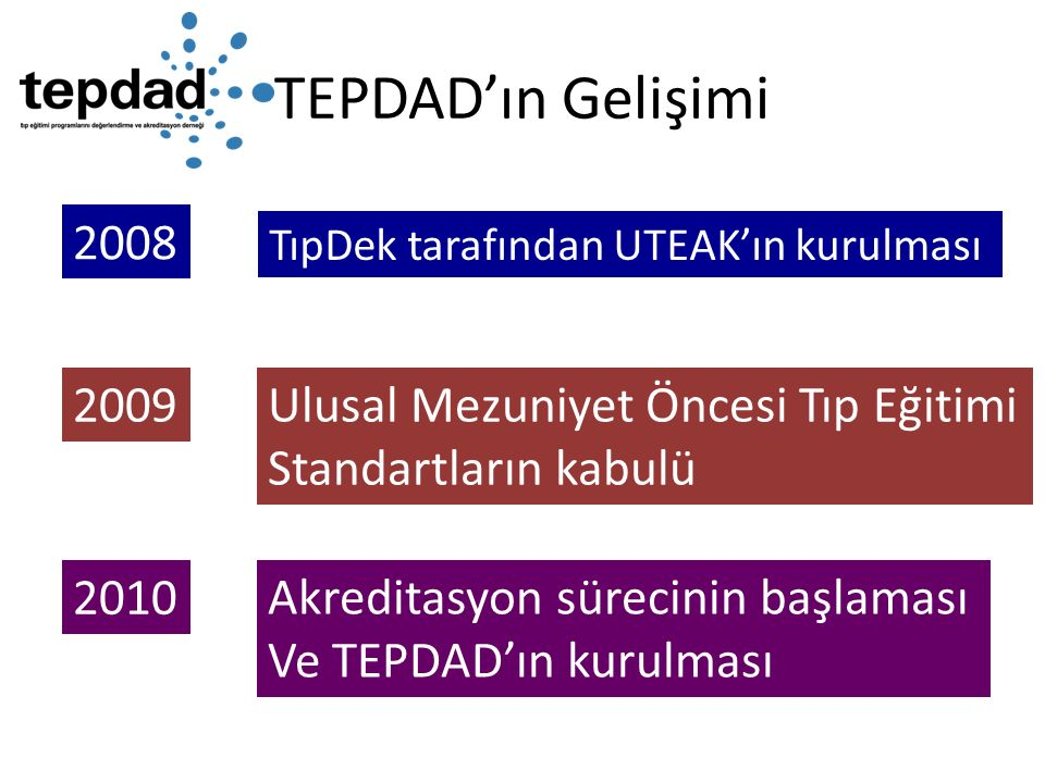TEPDAD'ın Gelişimi 2008 2009 Ulusal Mezuniyet Öncesi Tıp Eğitimi