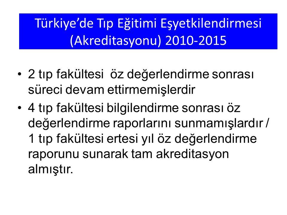 Türkiye'de Tıp Eğitimi Eşyetkilendirmesi (Akreditasyonu) 2010-2015