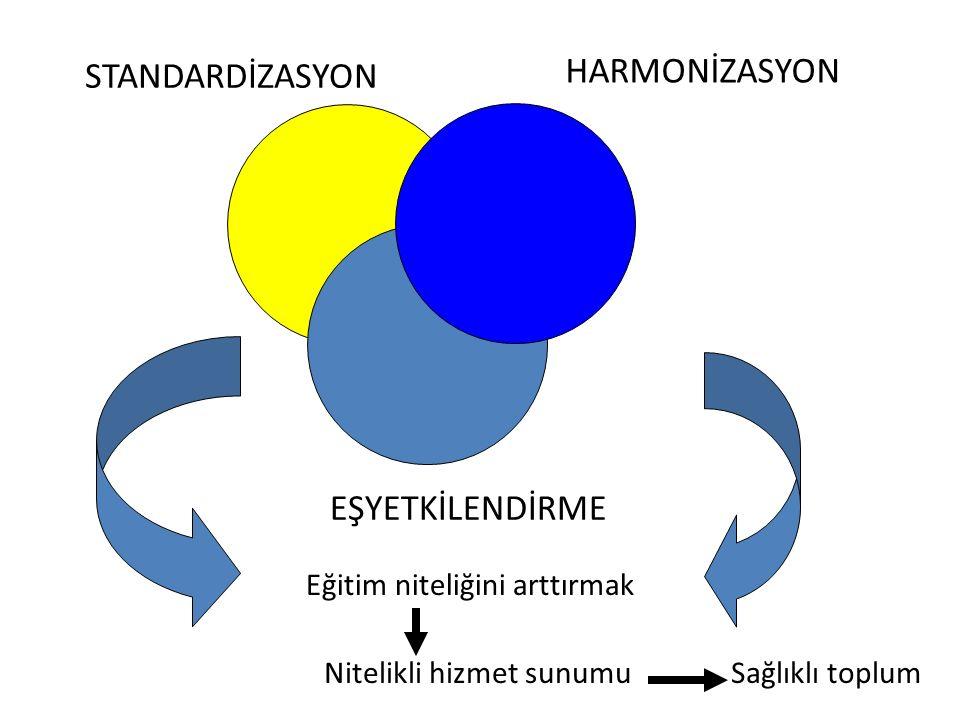 HARMONİZASYON STANDARDİZASYON EŞYETKİLENDİRME