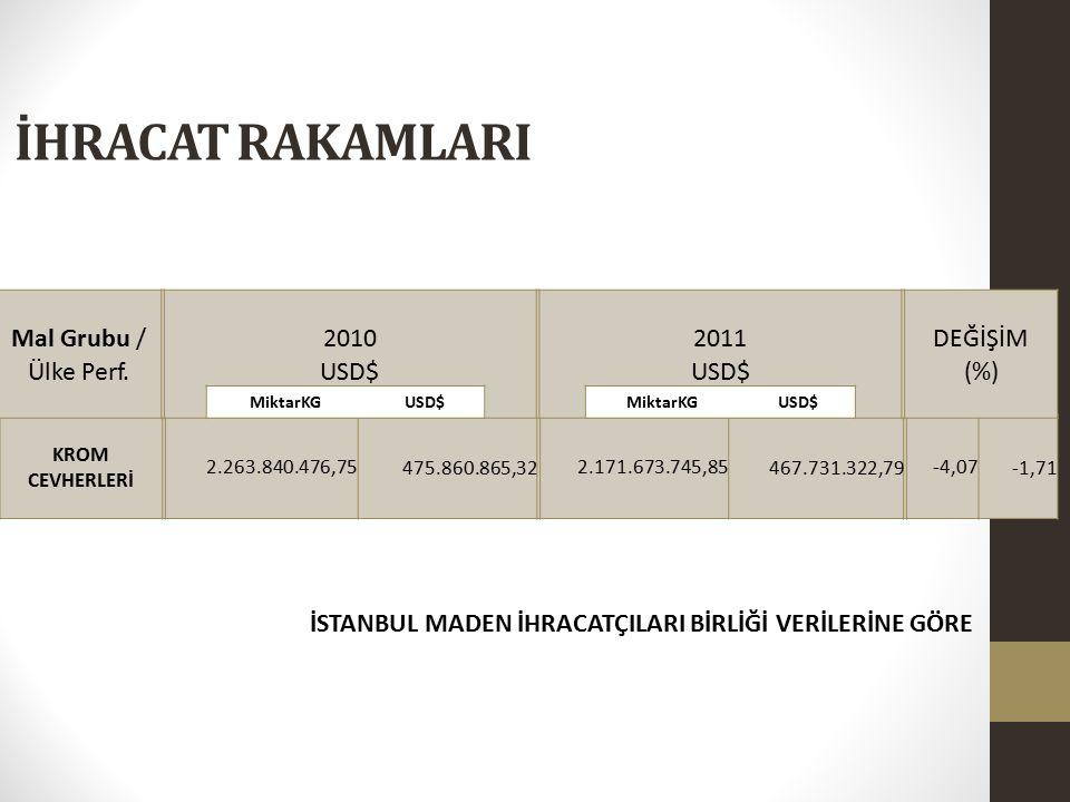 İHRACAT RAKAMLARI Mal Grubu / Ülke Perf. 2010 USD$ 2011 DEĞİŞİM (%)