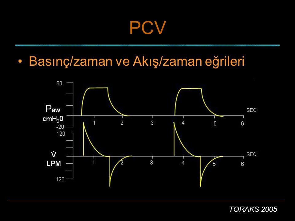 PCV Basınç/zaman ve Akış/zaman eğrileri