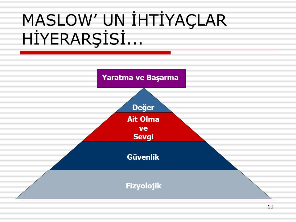 MASLOW' UN İHTİYAÇLAR HİYERARŞİSİ...