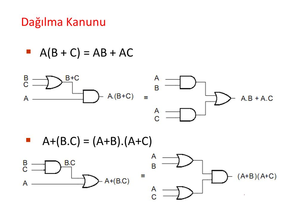 Dağılma Kanunu A(B + C) = AB + AC A+(B.C) = (A+B).(A+C)