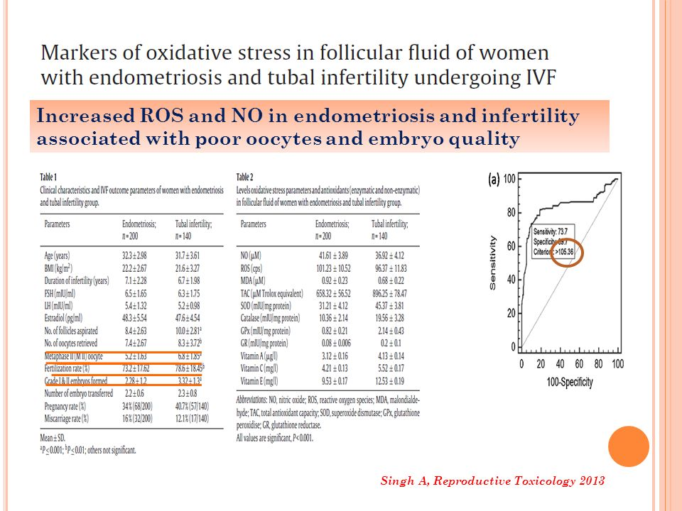 Increased ROS and NO in endometriosis and infertility associated with poor oocytes and embryo quality