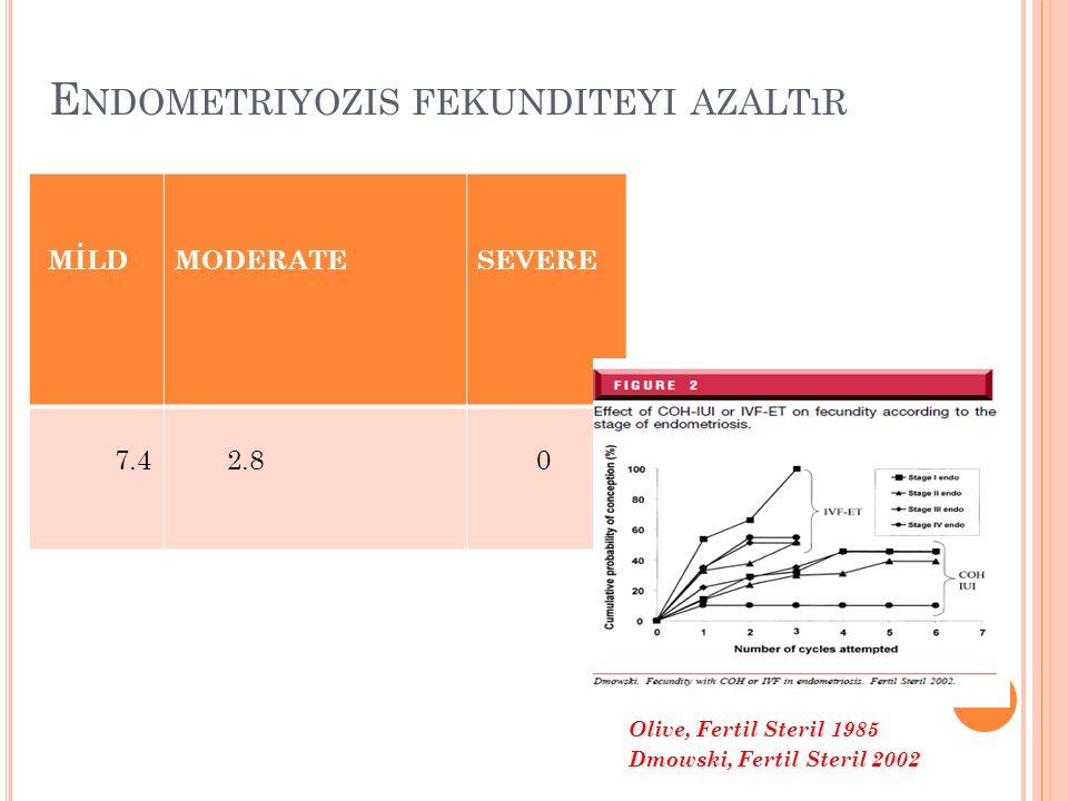 Endometriyozis fekunditeyi azaltır
