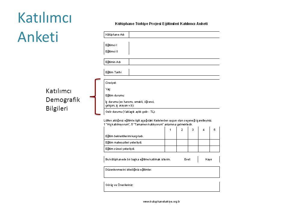 Katılımcı Anketi Katılımcı Demografik Bilgileri