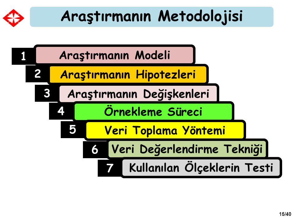 Araştırmanın Metodolojisi