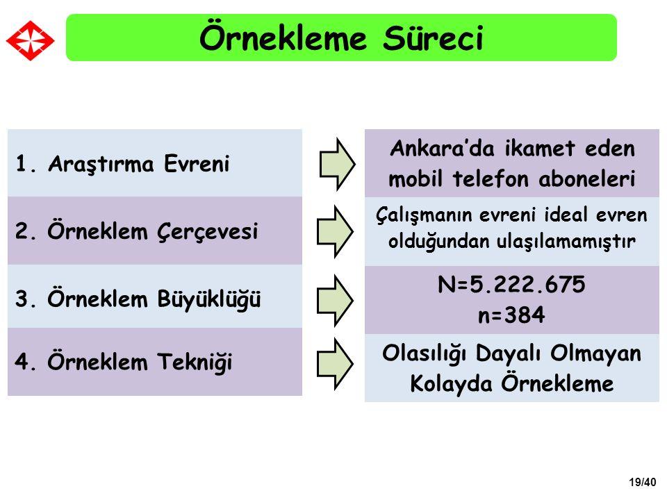 Örnekleme Süreci Ankara'da ikamet eden mobil telefon aboneleri