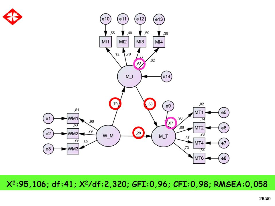 X2:95,106; df:41; X2/df:2,320; GFI:0,96; CFI:0,98; RMSEA:0,058