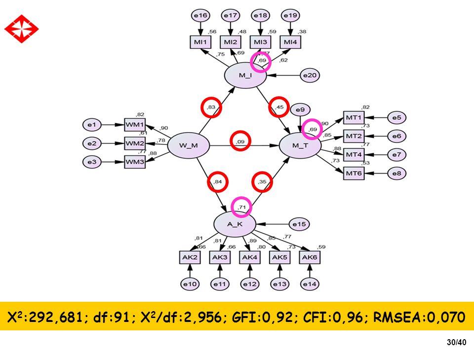 X2:292,681; df:91; X2/df:2,956; GFI:0,92; CFI:0,96; RMSEA:0,070