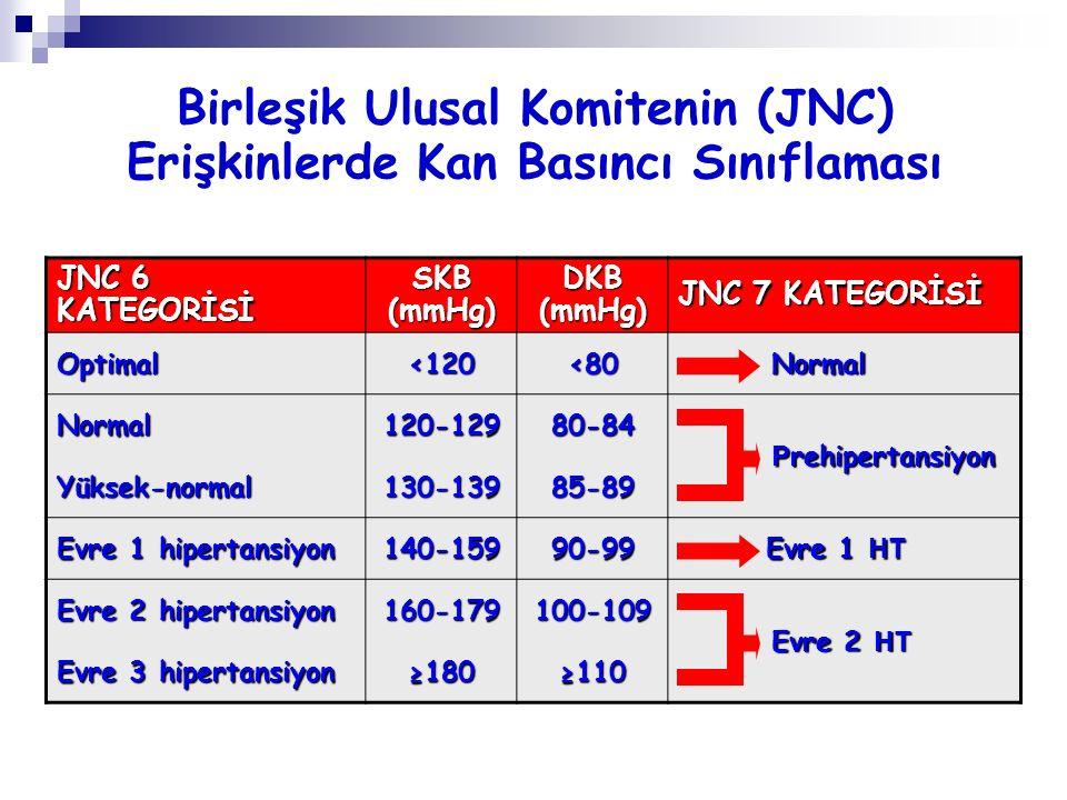 Birleşik Ulusal Komitenin (JNC) Erişkinlerde Kan Basıncı Sınıflaması