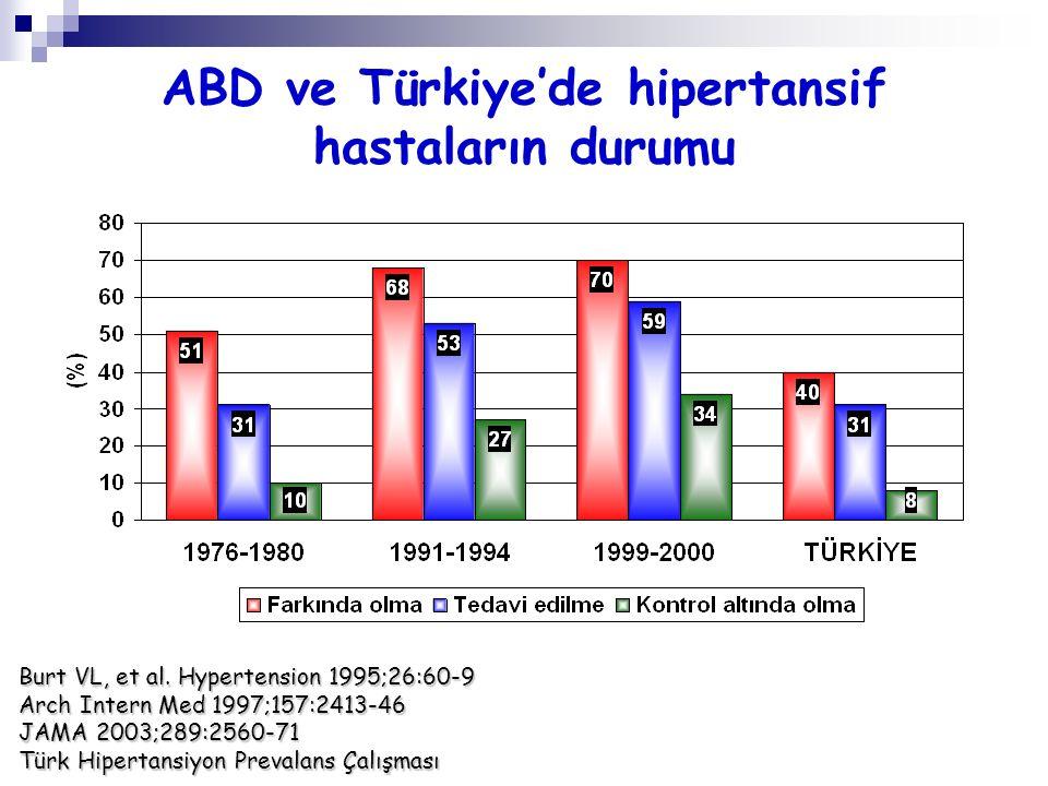 ABD ve Türkiye'de hipertansif hastaların durumu