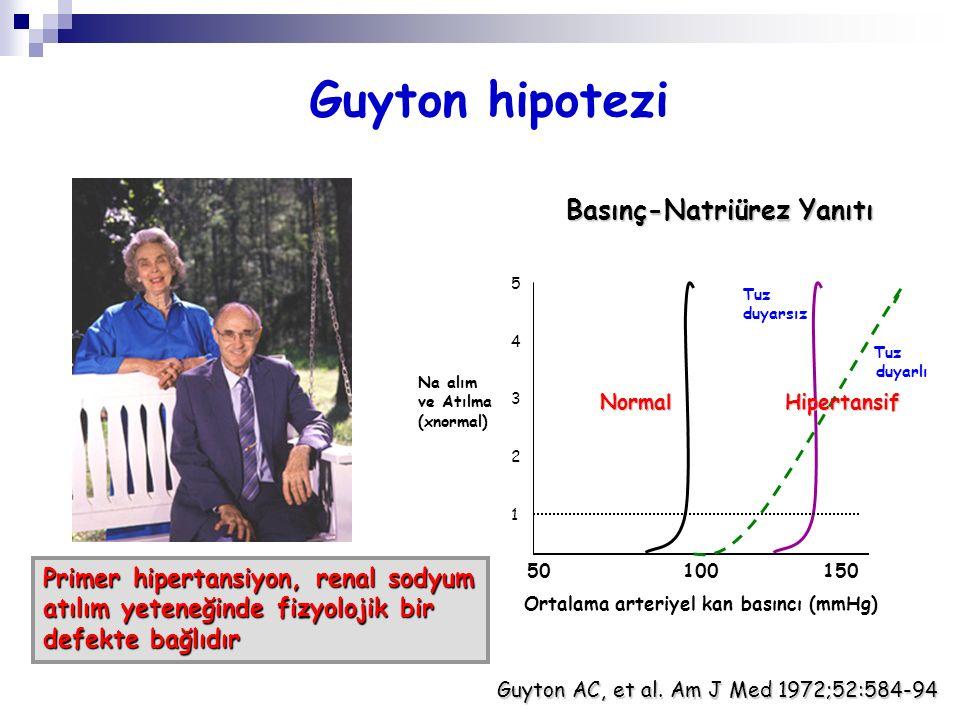 Guyton hipotezi Basınç-Natriürez Yanıtı