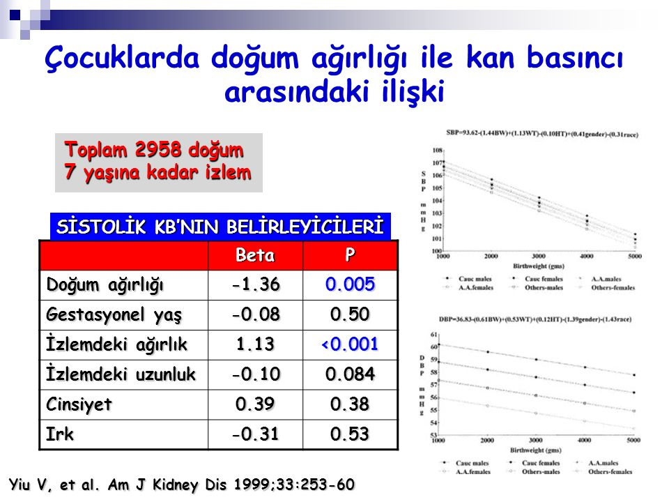Çocuklarda doğum ağırlığı ile kan basıncı arasındaki ilişki